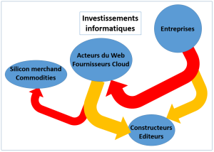 investissements IT