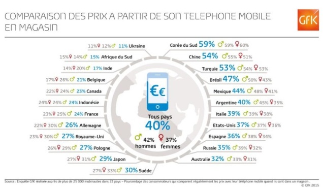 Mobile comparateur GFK