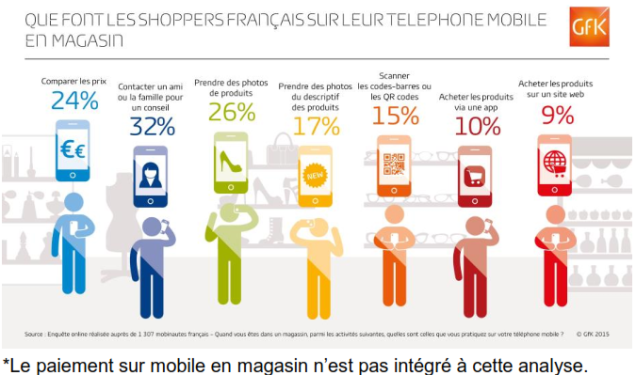 mobile en magasin GFK