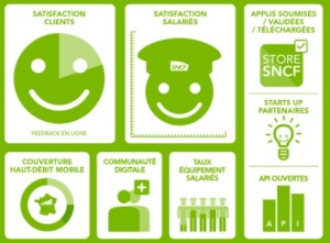 SNCF satisfaction digitale
