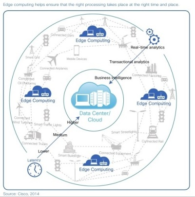 Fog Edge Computing