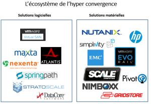 Hyperconvergence ecosysteme
