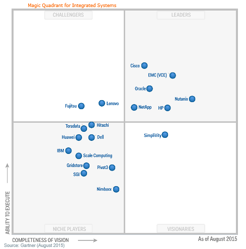 magic quadrant integrated system aout 2015