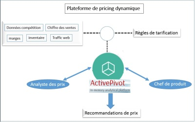 Active pivot pricing