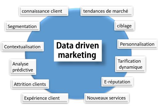 Data driven marketing V2