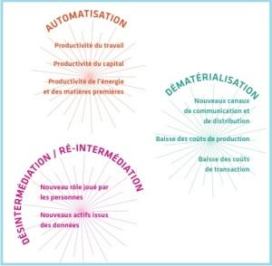 8 effets de la transformation numérique V2