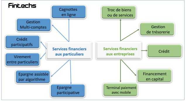 Fintech categories