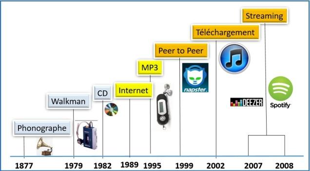 musique numerique evolution