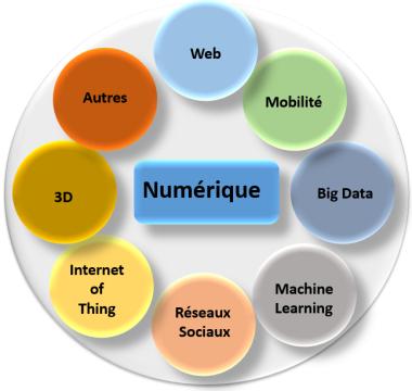 numerique et technologies