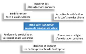RSE ISO 26000
