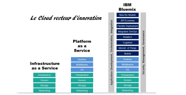 Bluemix innovation V1