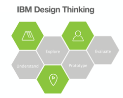 ibm-design-thinking