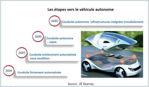 vehicules-autonomes-etapes-1