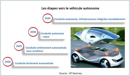 vehicules-autonomes-etapes-1